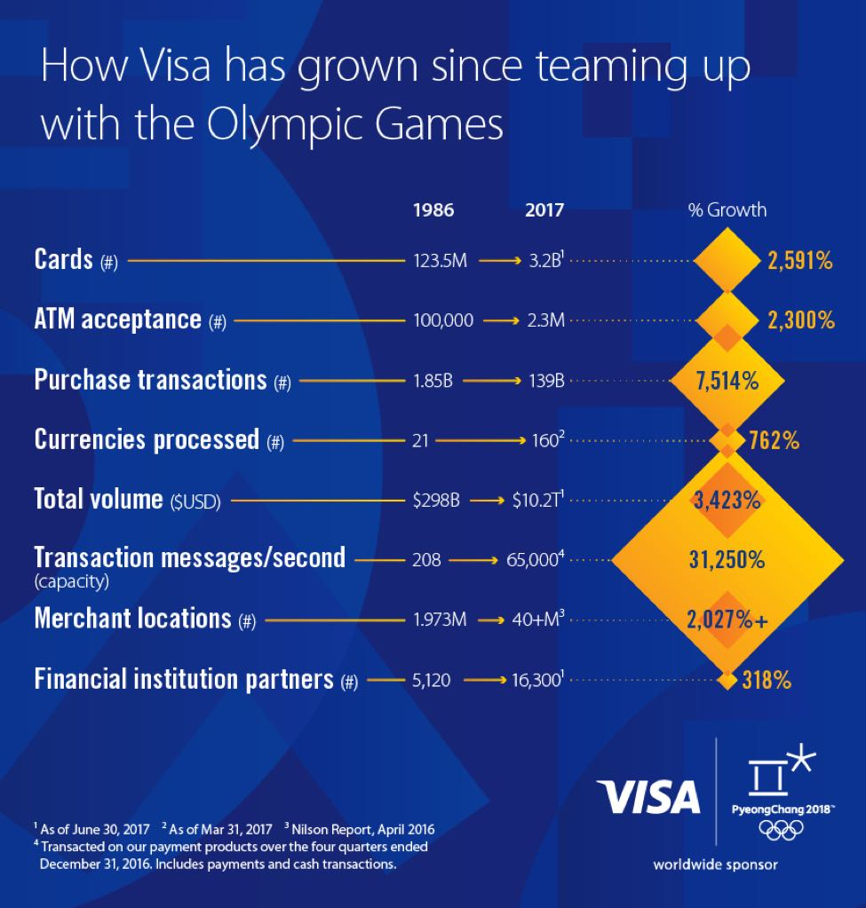 How Visa has grown since teaming up with the Olympic Games
