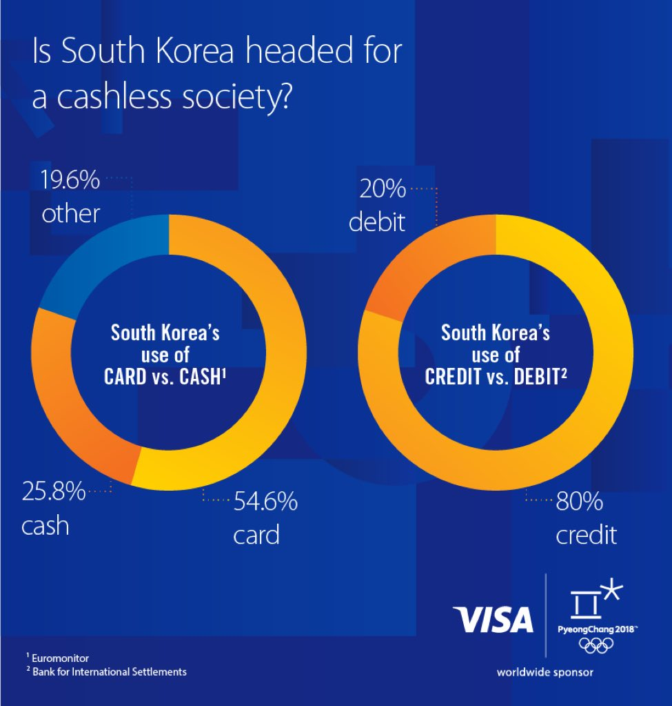 Is South Korea headed for a cashless society