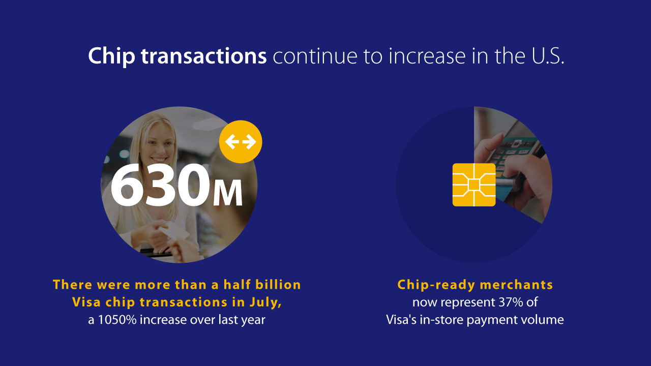 visa chip card august stats